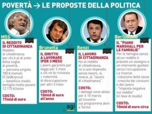 Povertà. Le proposte della politica (Fonte: AGI)